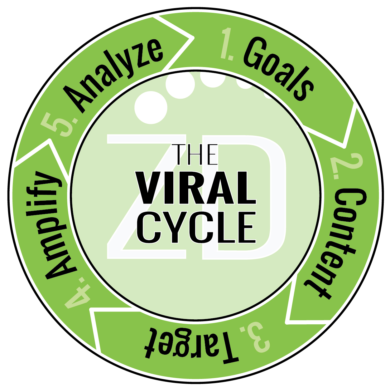 Viral-Cycle-ZD